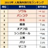 【観光】2015年海外旅行先の人気ランキング 1位はソウル